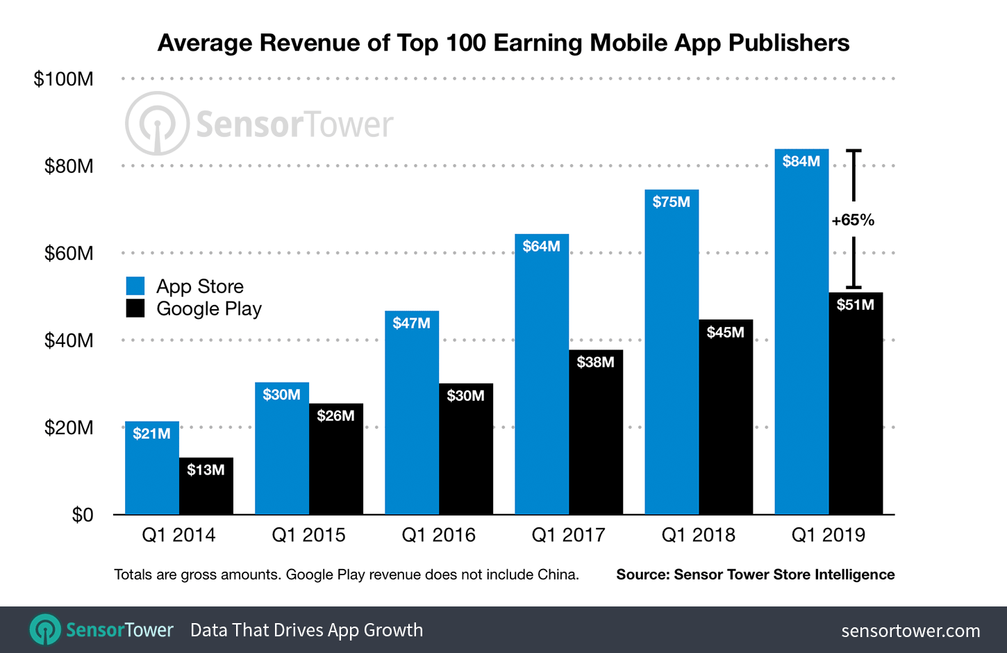 Apple's App Store publishers earn more than Google Play store